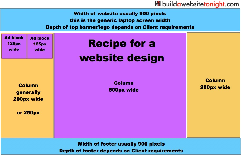 How To Design A Website Layout From Banners Sidebars